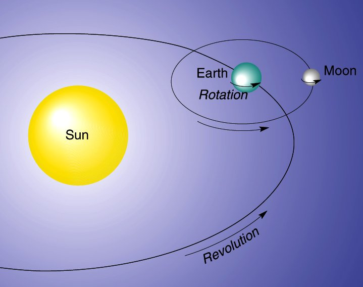 Earth Rotation And Revolution New Calendar Template Site